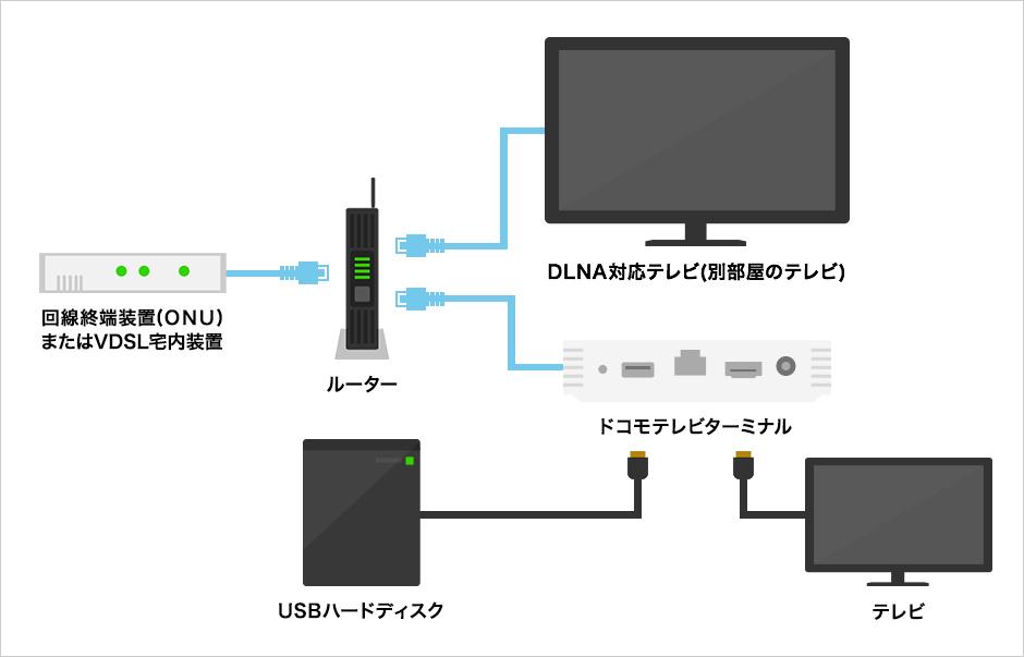 ターミナル 02 テレビ